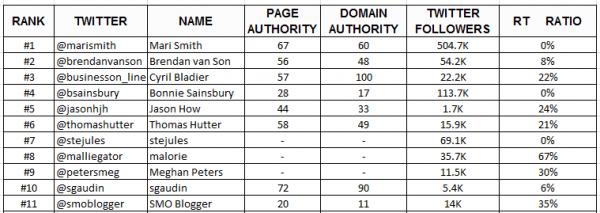 Influencers-spreadsheet