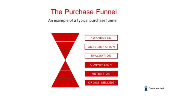Purchase-funnel-example