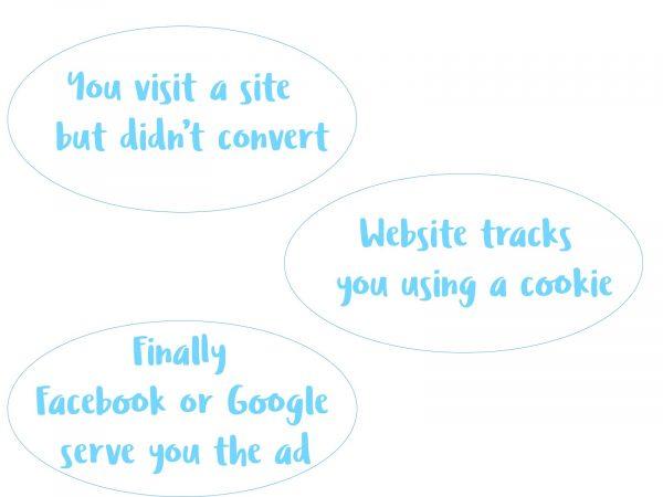 Retargeting-ads