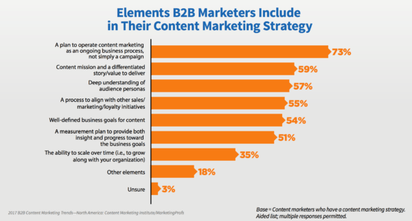 B2B-elements-content-marketing-strategy