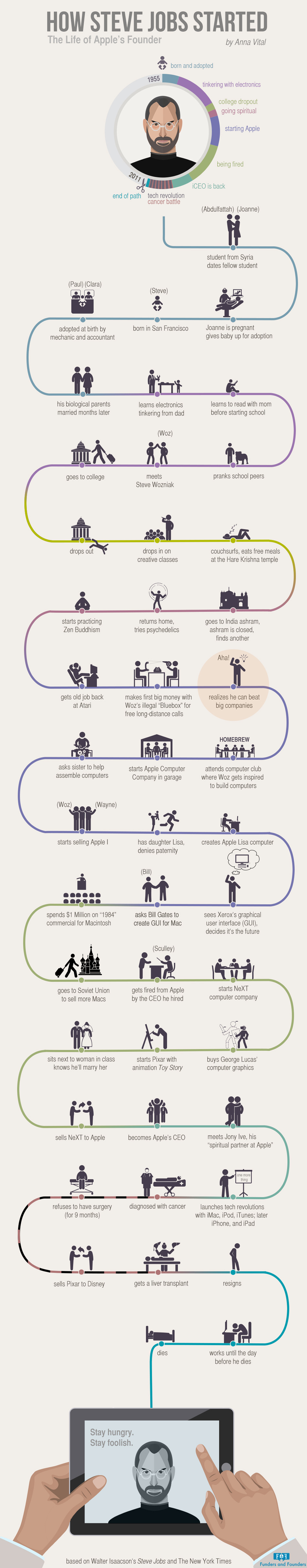How-Steve-Jobs-Started-apple-founder-infographic