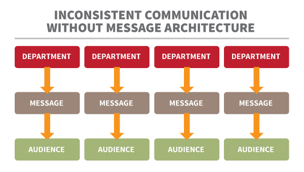 Without-message-architecture-inconsistent-communication