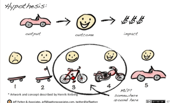 How to deliver a minimum viable product