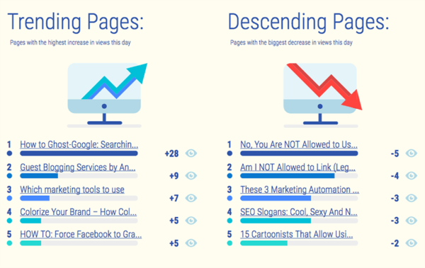 whatagraph-trending-pages