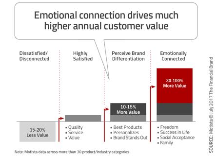 motista-correlation-emotion-spend