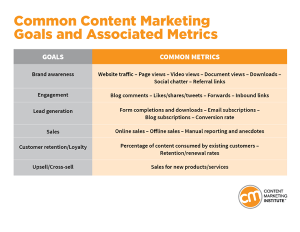 Nail Your Content Performance With This Measurement Starter Kit