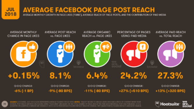How one can Use Fb Adverts to Promote Your Content material 2