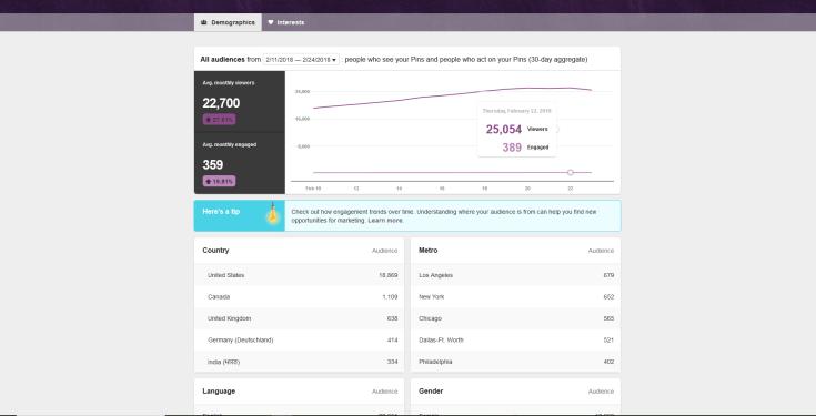 3 months pinterest data blog report