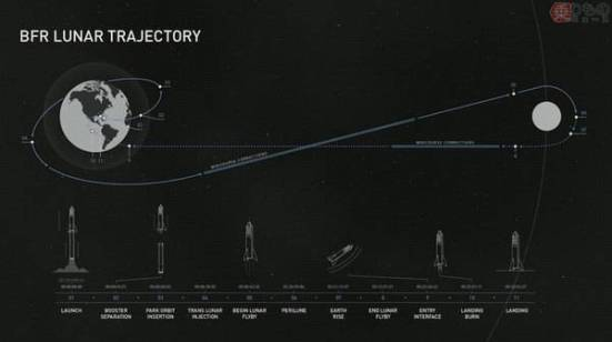 「spacex lunar bfr mission」の画像検索結果