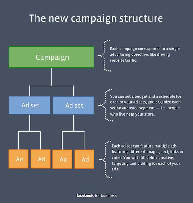 Campaign Structure สอนลงโฆษณา Facebook Ads