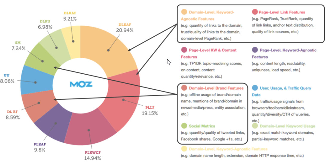 image from an article written by SEO Moz showing that off-site SEO is almost as important as on-site SEO