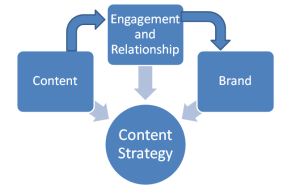 content Strategy-Brand concept-image