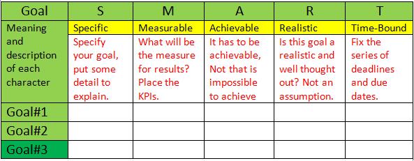 Content Marketing Strategy SMART goals