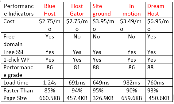 comparison chart for hosts