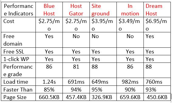 comparison chart for hosts