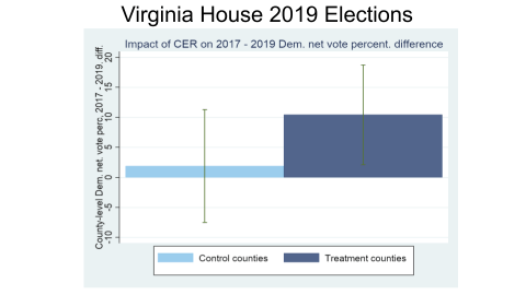 A bar graph titled Virginia House 9019 Elections: Impact of CER on 2017-2019 Dem net vote percent difference. The difference in control counties was about +2%, while the difference in treatment counties was about +10%.