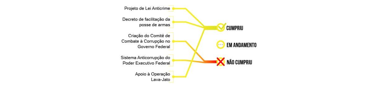 A 100 dias de governo de Jair Bolsonaro