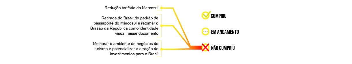 E 100 dias de governo de Jair Bolsonaro