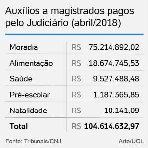 auxilio magistrados v2 1534885164158 300x300 - Brasil paga R$ 104 milhões por mês em auxílios a magistrados; Ministérios Públicos omitem valores