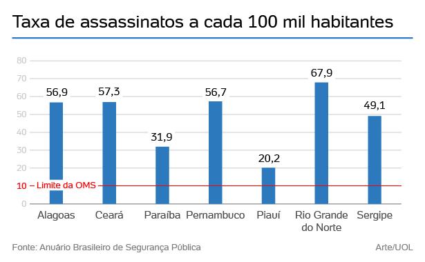 assassinatos no nordeste 03 1518032029460 615x380 - UOL destaca redução de assassinatos na Paraíba em meio guerra de facções no Nordeste