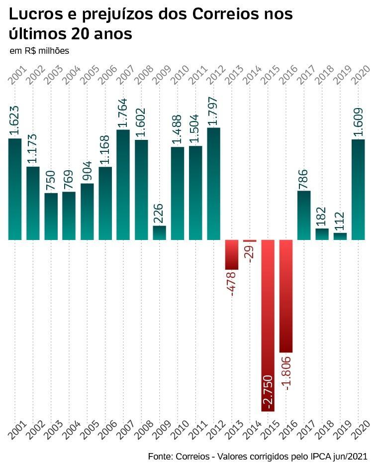postal profits and losses between 2001 and 2020 - Arte/UOL - Arte/UOL