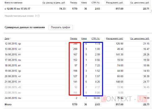 Аудит рекламной кампании Яндекс.Директ