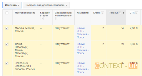 Оптимизация Adwords