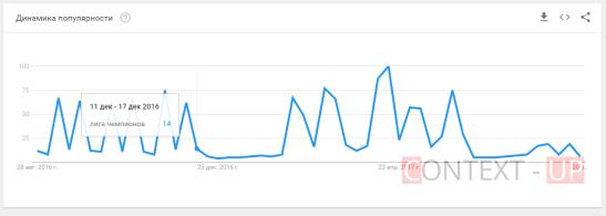 График популярности Google Trends