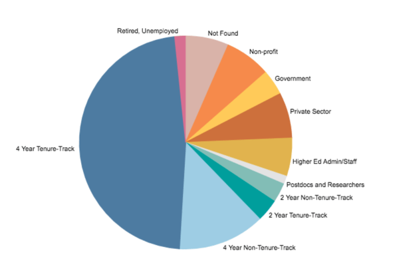 Chart showing broad Sectors of employment for history PhDs, 2004-13. Sectors of employment include: 4-Year Tenure Track (47.41%); Retired, Unemployed (1.64%); Not Found (6.57%); Non-Profit (7%); Government (3.85%); Private Sector (6.81%); Higher Ed Admin/Staff (5.90%); Postdocs and Researchers (1.24%); 2 Year Non-Tenure-Track (2.94%); 2 Year Tenure-Track (3.41%); 4 Year Non-Tenure-Track (13.21%).