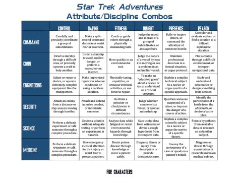 Star Trek Adventures - GM Resources - Attribute-Discipline Chart