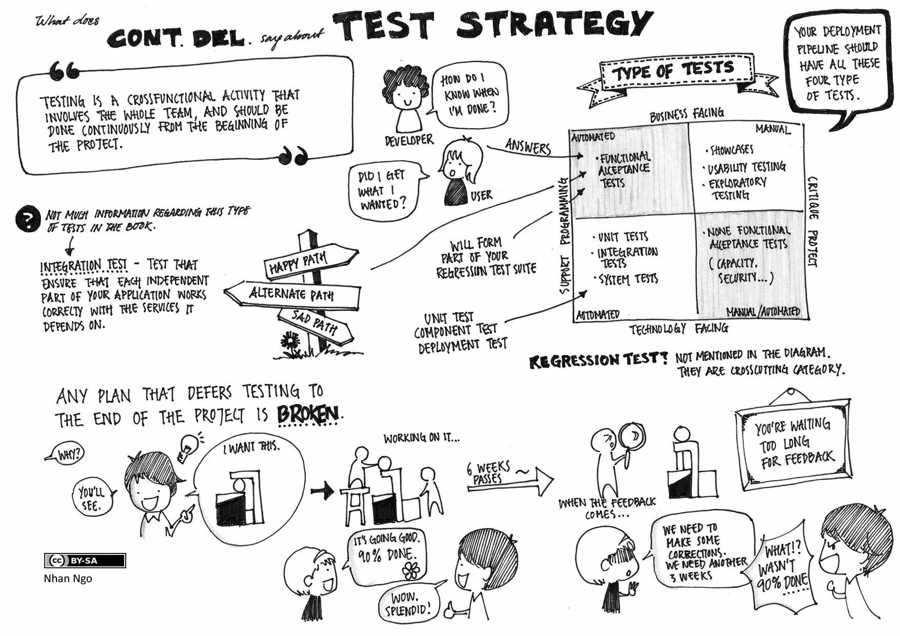 Test Strategy