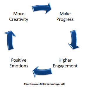 Creativity Engagement Progress Emotions