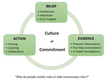 Confirmation Bias - Commitment