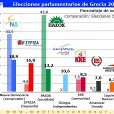 grecia elecciones