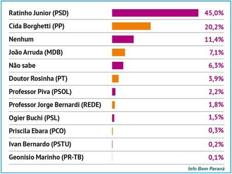 Pesquisa IRG/Bem Paraná dá Ratinho com 45% e Cida com 20%