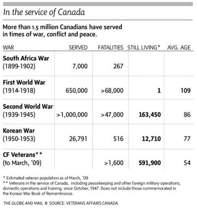 Canadian War Dead-s
