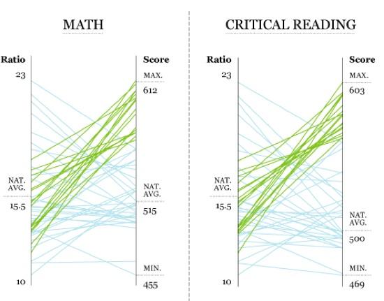 SAT-scores-math-read