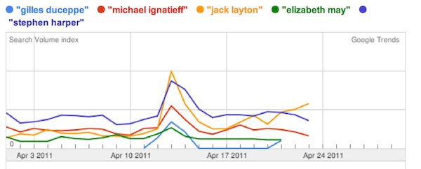 Google election trend
