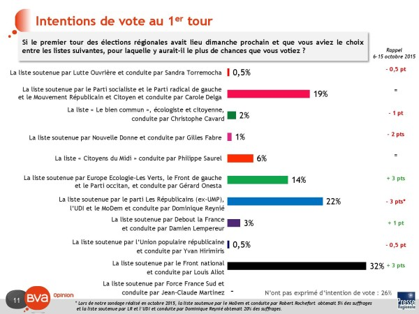 intentions de vote premier tour_000011