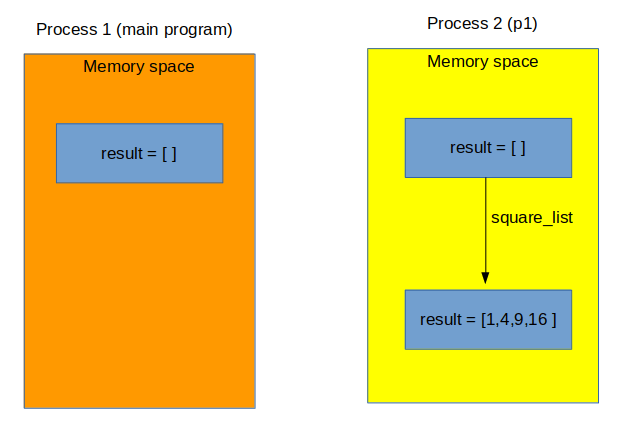 Multiprocessing In Python Part 2 Indian Pythonista