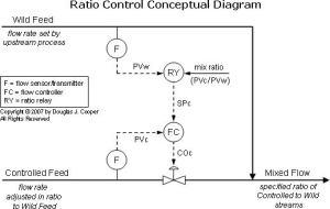 The Ratio Control Architecture – Control Guru