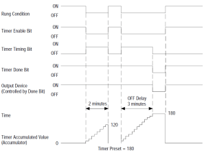 Timer Off Delay  Control Real English