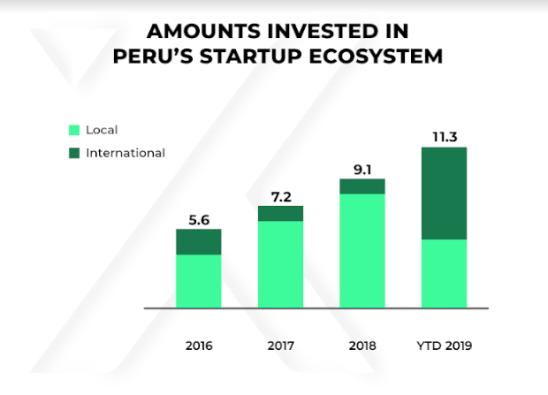 perú rompe récord de inversión con us.3 millones repartidos a startups este año