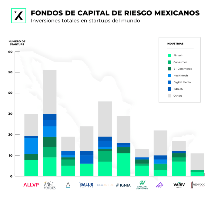 This image has an empty alt attribute; its file name is 2_Capital-de-Riesgo-Mexico-1024x975.png