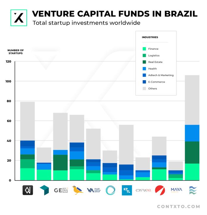 venture capital in brazil