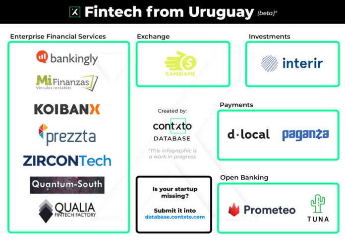 fintech in uruguay 2020 (beta)