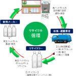 セブンイレブン/東京・埼玉の300店にペットボトル回収機を設置