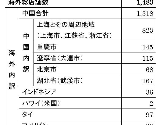 ローソン/中国安徽省に出店、2020年までに100店舗目指す