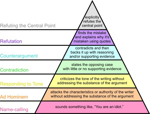 Paul Graham's Disagreement Hierarchy