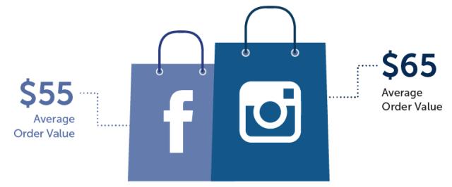 Os usuários dedicados valem mais no Instagram.